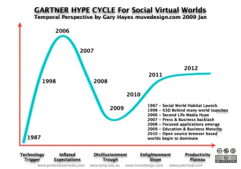 「hype gartner」の画像検索結果