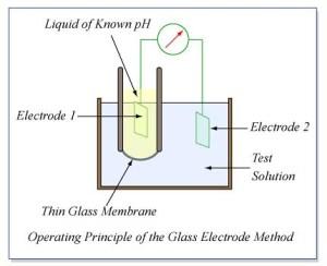 Operating Principle of the Glass Electrode Method   Measurem…   Flickr