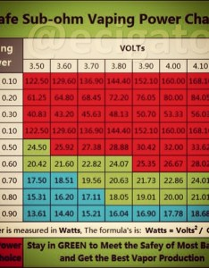 Sub ohm vaping power chart this is depends on the also th  flickr rh