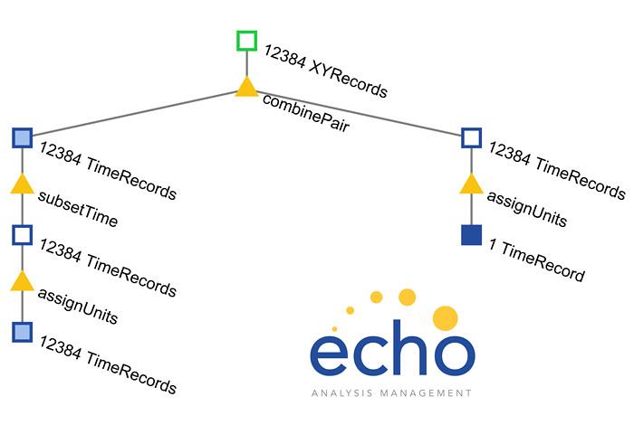 Echo software revolutionizes data analysis