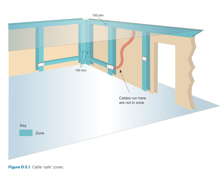 wall switch wiring diagram 7 pin round trailer connector cable safe zones | from wiley's guide to 17th edition wiring… flickr