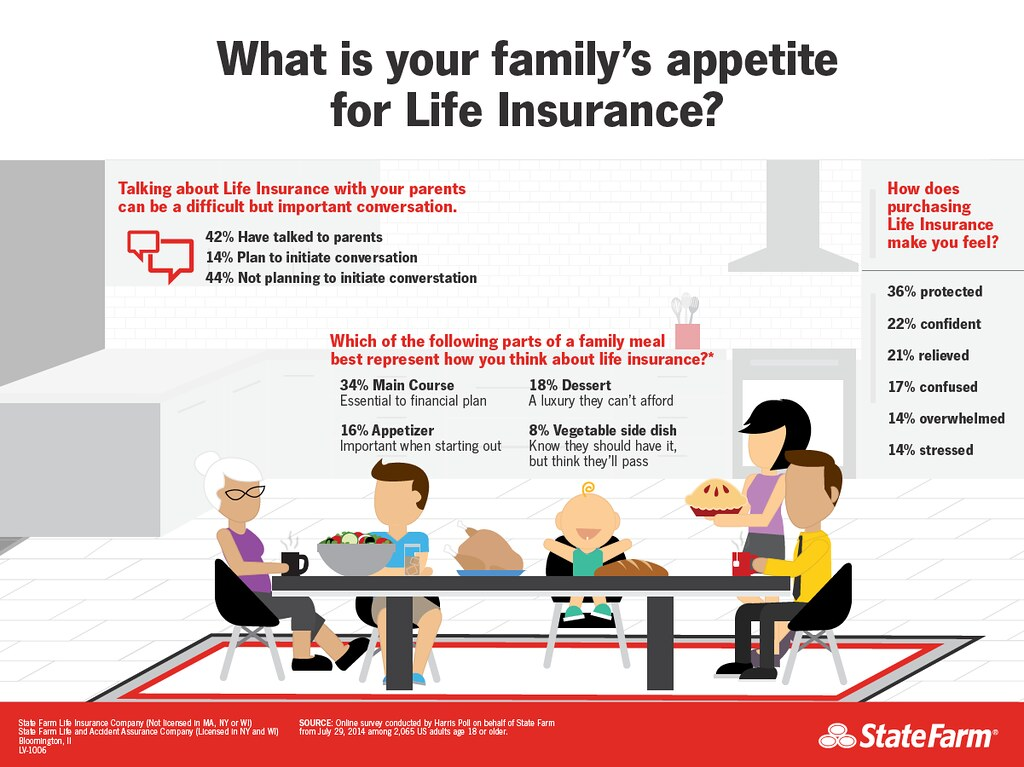 What S Your Family S Appetite For Life Insurance Infograph Flickr