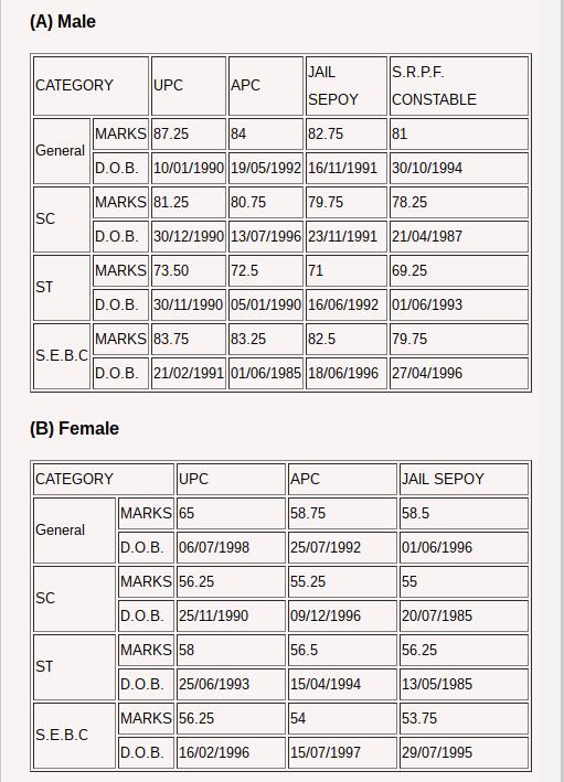 Gujarat Police Constable Result 2016 2017
