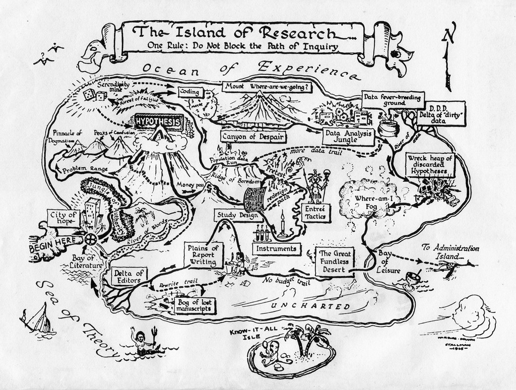 The Island of Research  The Island of Research  One