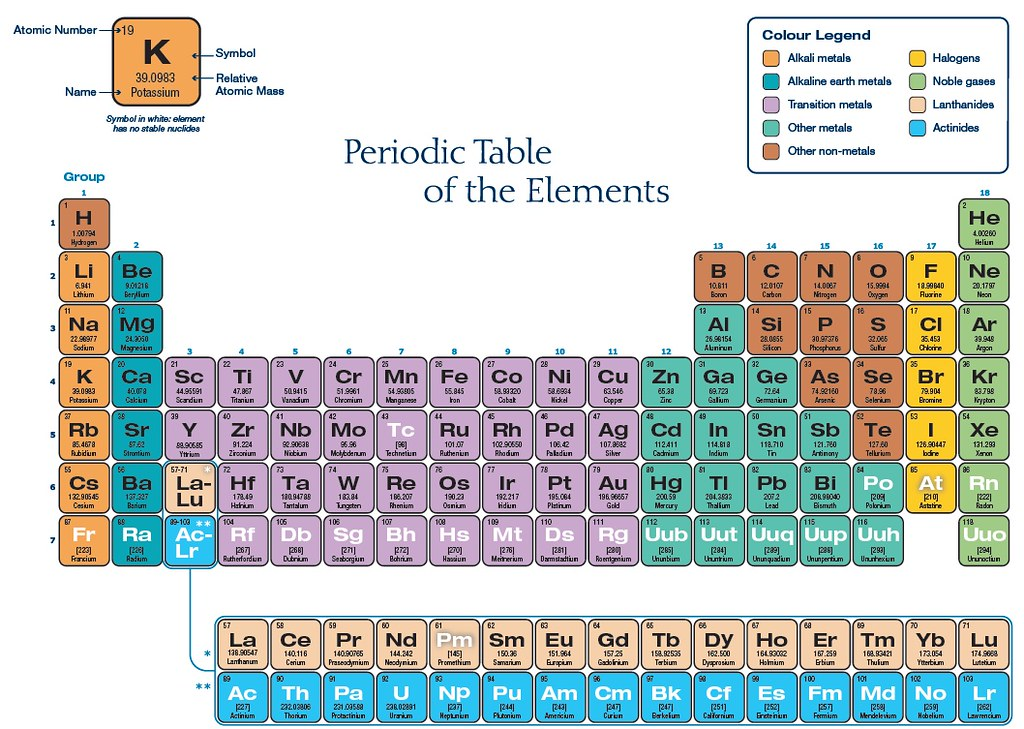 Periodictable3 Quark K Most Up To Date