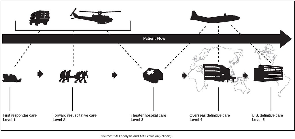 Figure 2: Levels of Military Medical Care That May Be Prov