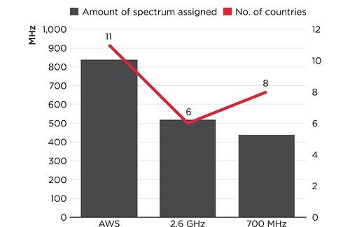 2015-05-14-4g-spectrum-allocations-latam
