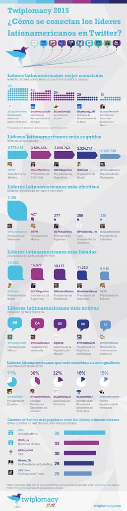 Twiplomacy_2015_Infographic_LatAm_Spanish (1)
