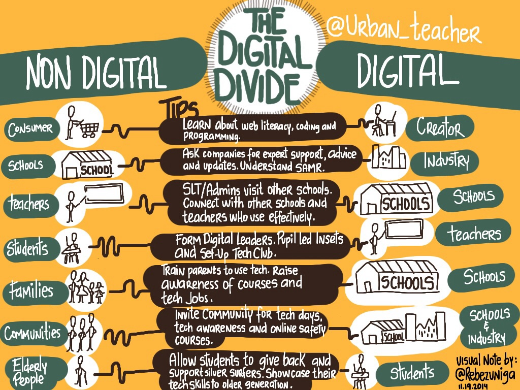 Some Solutions For Solving The Digital Divide With Schools