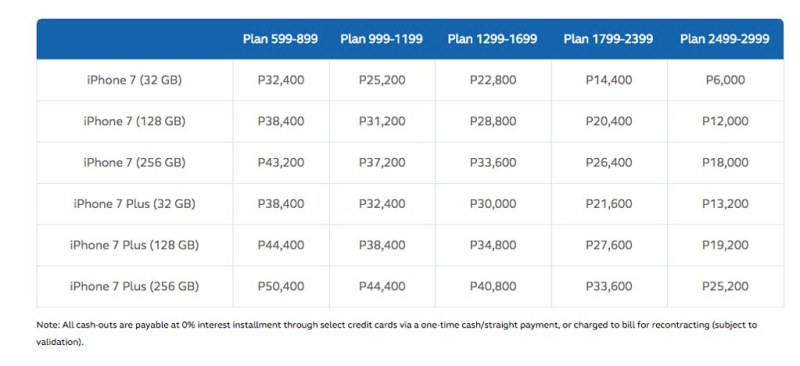 Globe postpaid plans for iPhone 7_iPhone 7 Plus