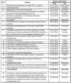 IIT Roorkee Academic Calendar