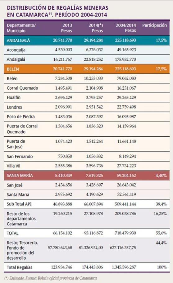 Distribución de regalías mineras en Catamarca 2004-2014