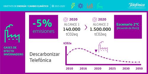 Telefónica bajará su impacto en la huella de carbono.