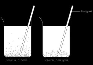 Rate of dissolving set up_granule size   Illustration used