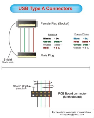 USB A Pinouts | Diagram of usb type A connector cable and