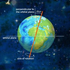 Earth Tilt And Seasons Diagram 2000 Mustang Radio Wiring 39s Axis Of Rotation Illustration Used In Siyavula