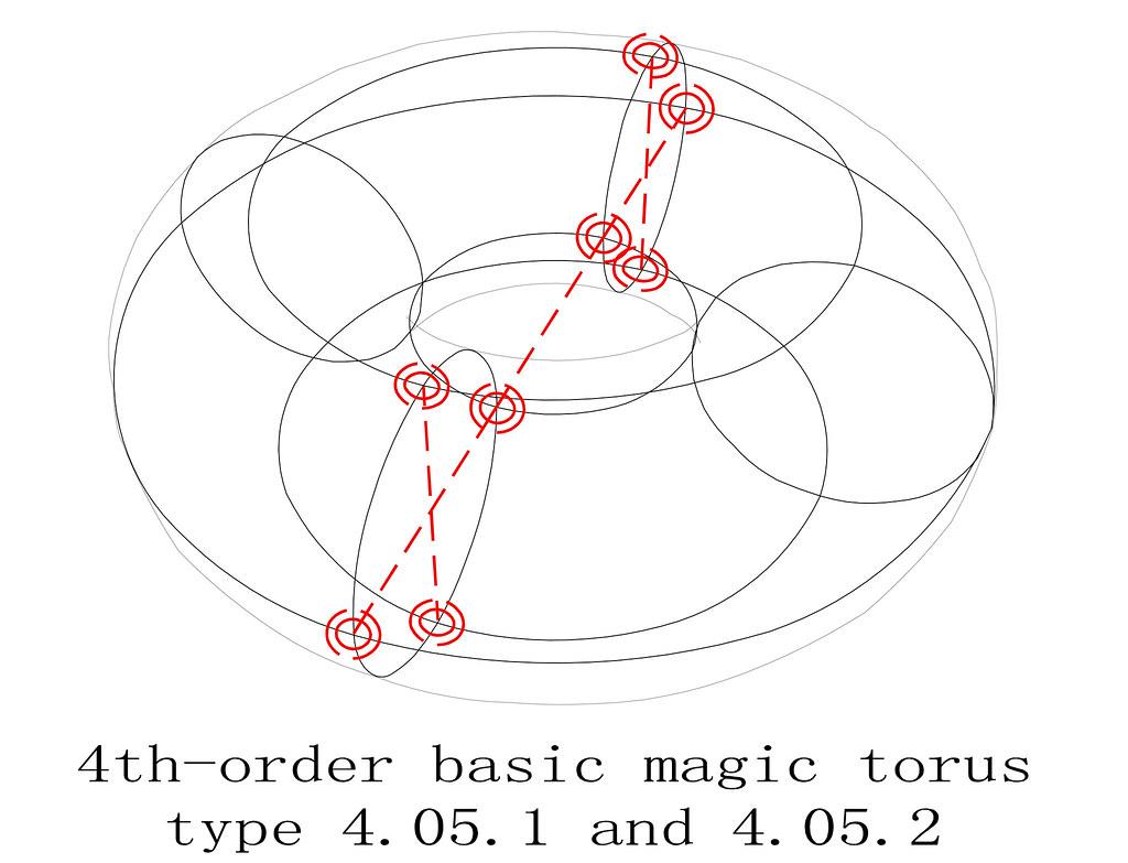 Torus Type T4 05 1 2 Basic Magic Sub Squares Diagram 1