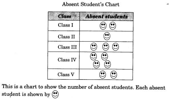ncert-solutions-for-class-3-mathematics-chapter-13-smart-charts-6