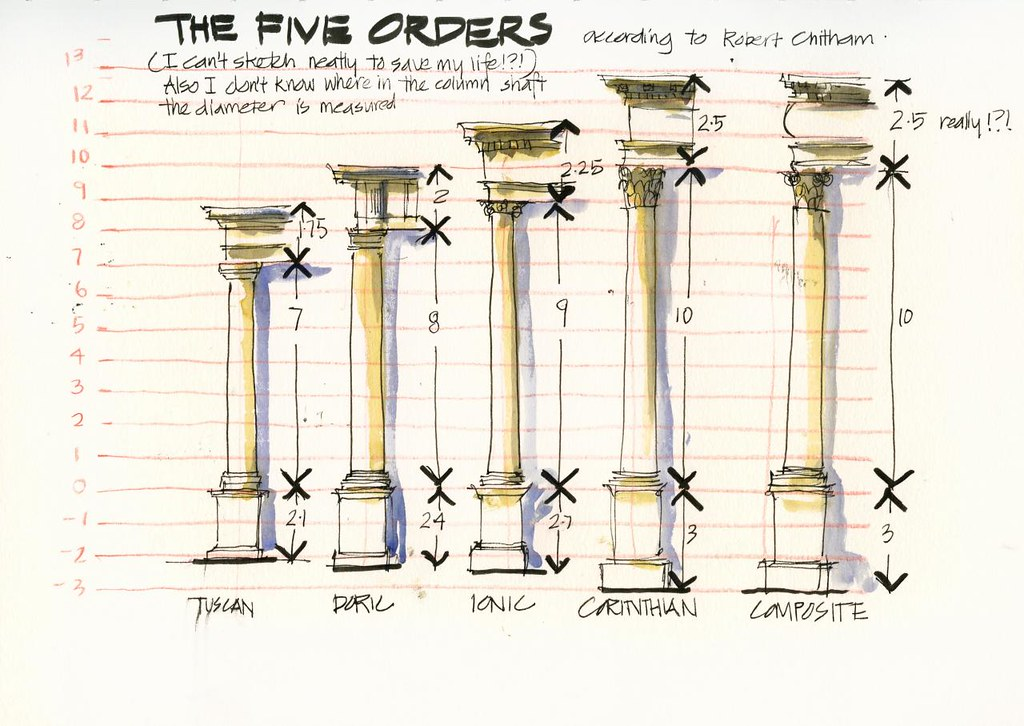 Diagram Of Cornice 120330 The 5 Orders Of Architecture I Am Been Intending