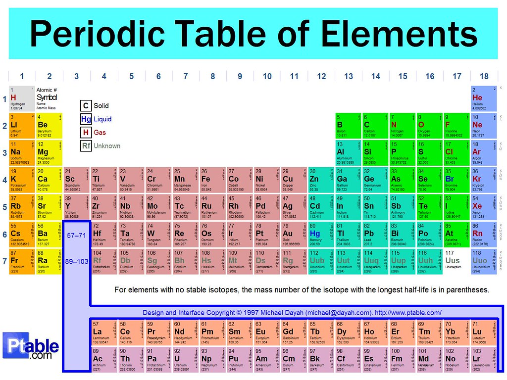 Periodic Table Unlabeled Aymanz13 Flickr