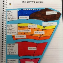 Earth S Atmosphere Layers Diagram 2001 Nissan Xterra Engine Untitled   Michelle Flickr
