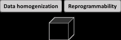 Fundamental Properties