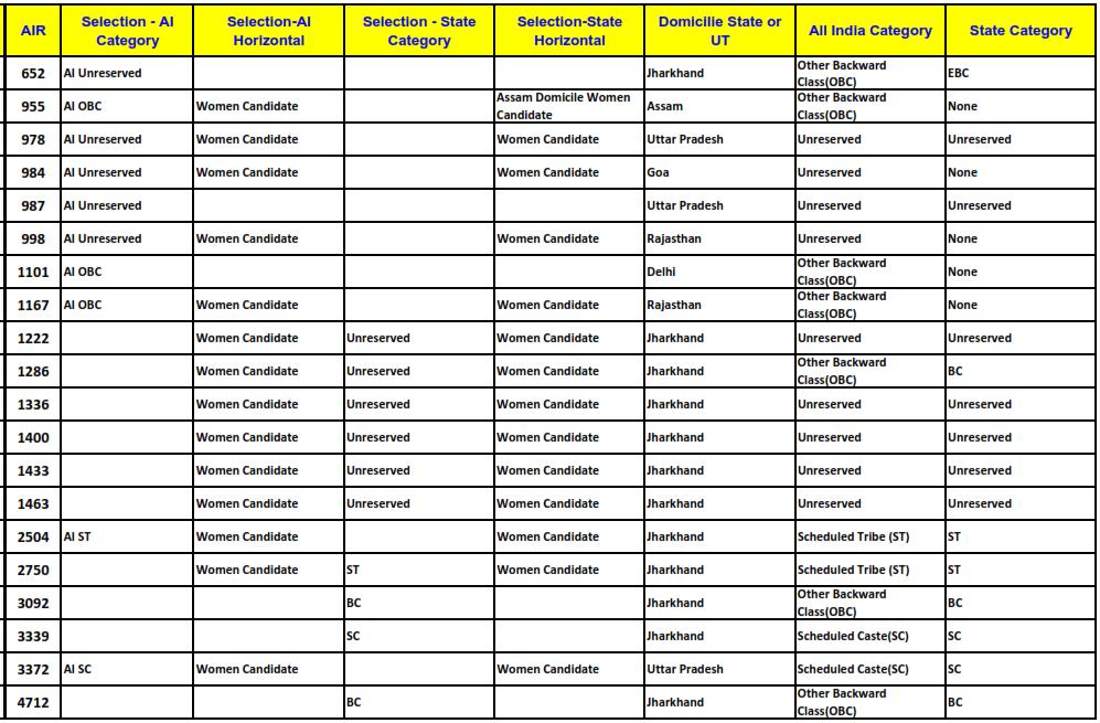 CLAT 2015 NUSRL Ranchi Cut Offs