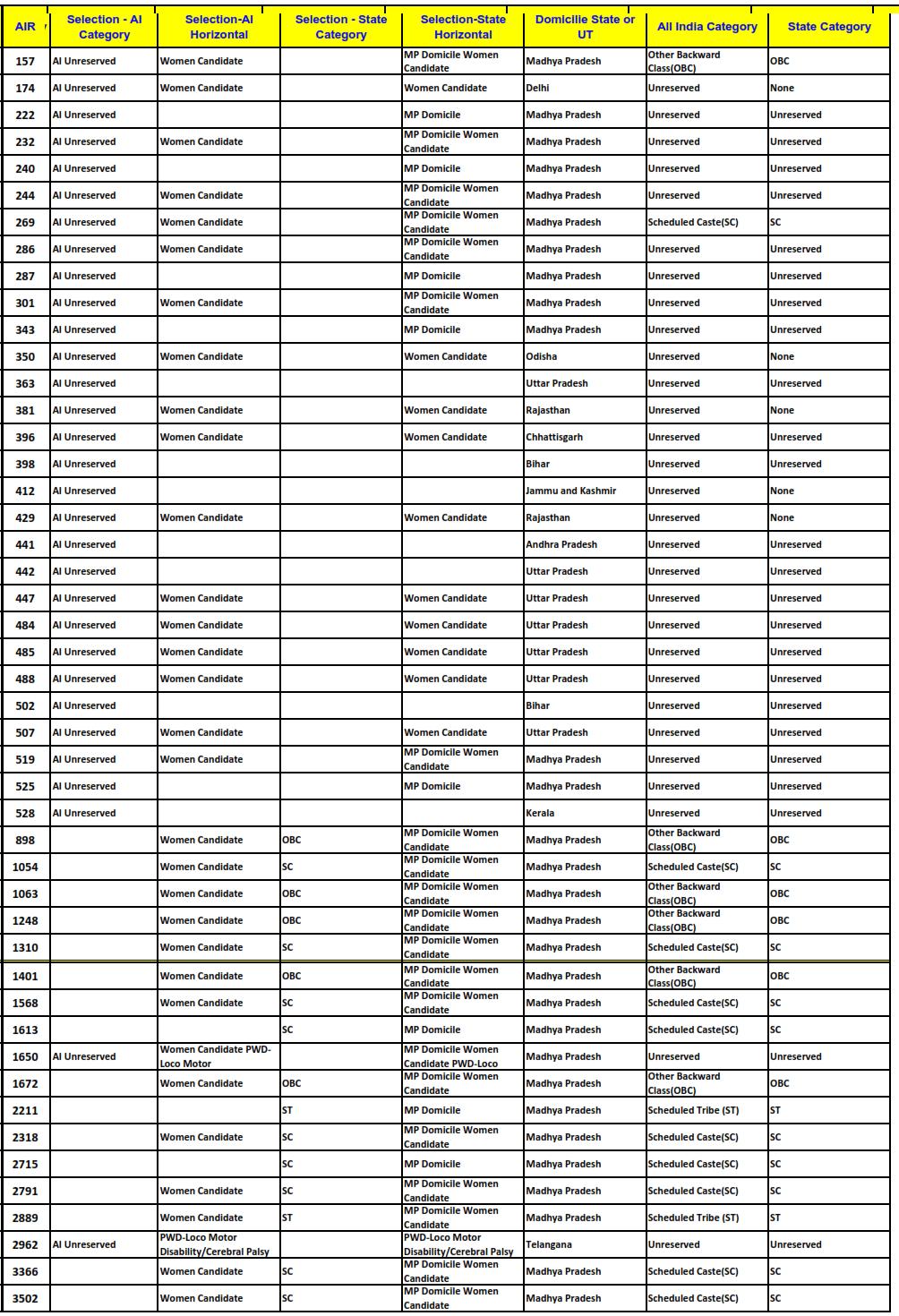 CLAT 2015 NLIU Bhopal Cut Offs