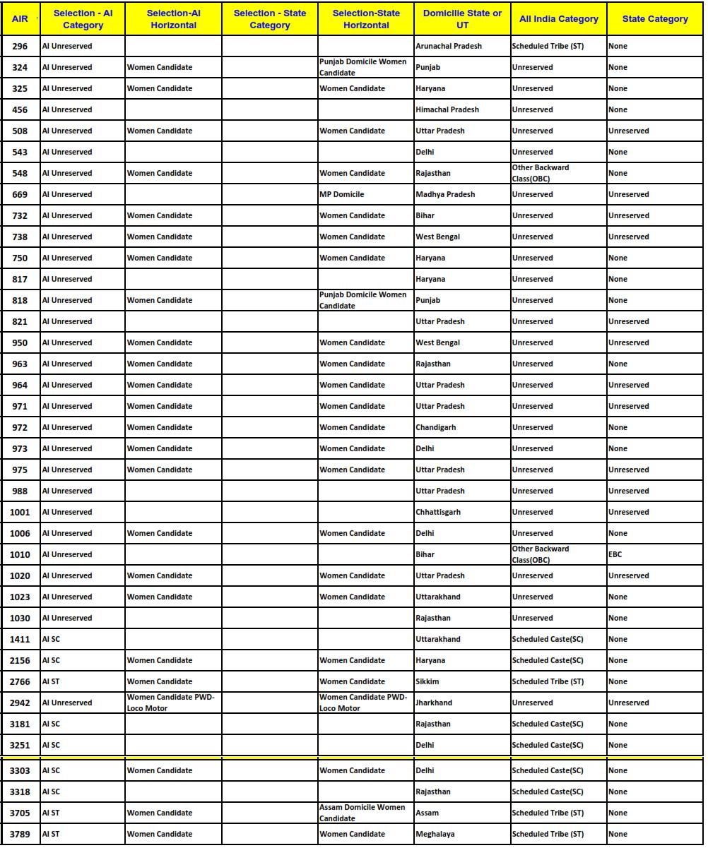 CLAT 2015 RGNUL Patiala Cut Offs