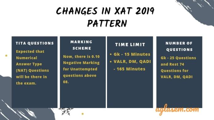 5 Major Changes in XAT 2019 Exam Pattern