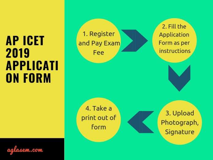 AP ICET 2019 Application Process