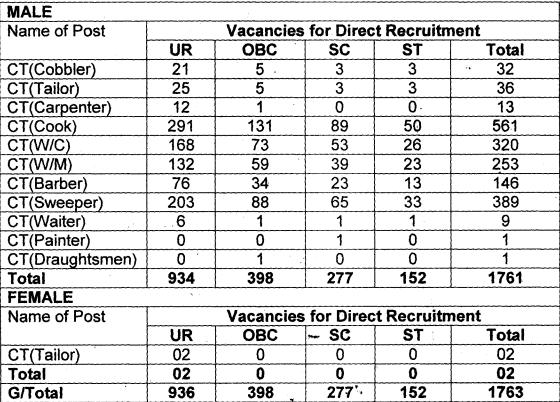 BSF Constable Recruitment 2019 - vacancy Details