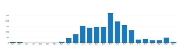 2014 updates per hour