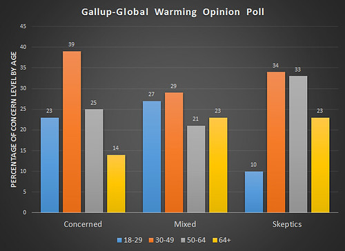 gallup poll global warming opinion poll