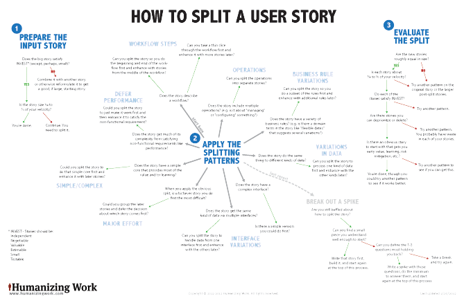 Flowchart: How to Split a User Story