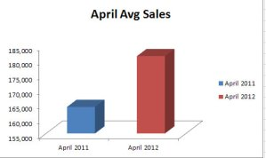 Bay County Florida Real Estate: April Sales Avg 2012