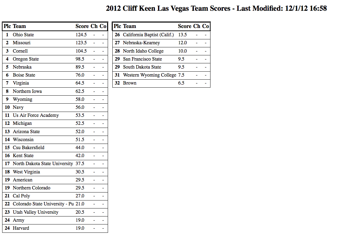 2012 Cliff Keen Las Vegas Brackets