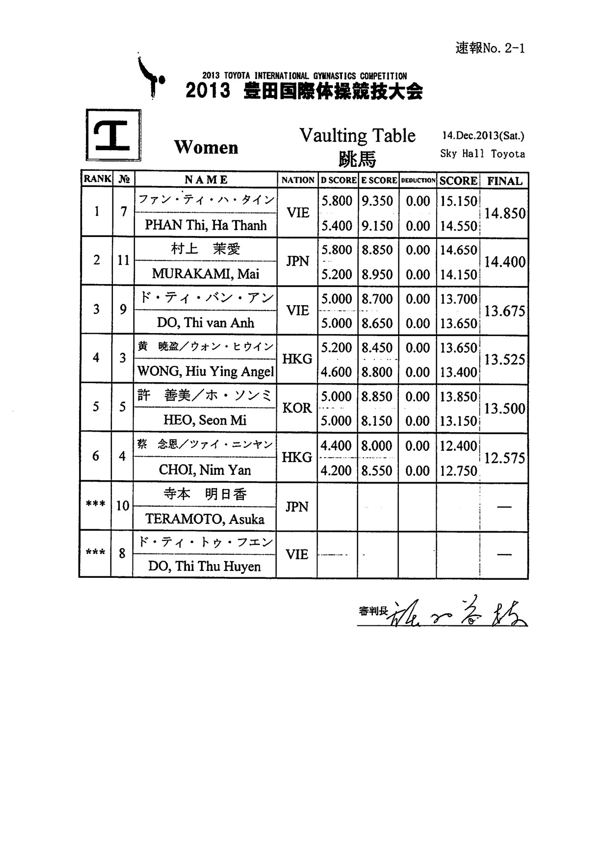 RESULTS: 2013 Toyota Cup