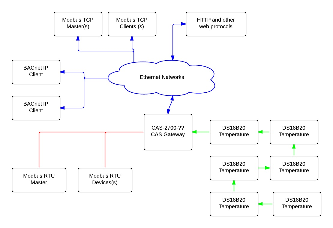 hight resolution of modbus wiring standards www topsimages com 485 network wiring modbus rtu wiring diagrams