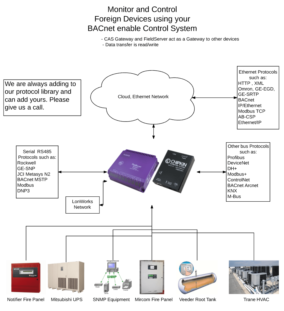 medium resolution of bacnet system block diagram