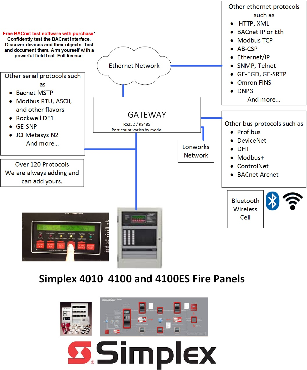 Bacnet Wiring Guide Simplex 4100 Chipkin Automation Systems