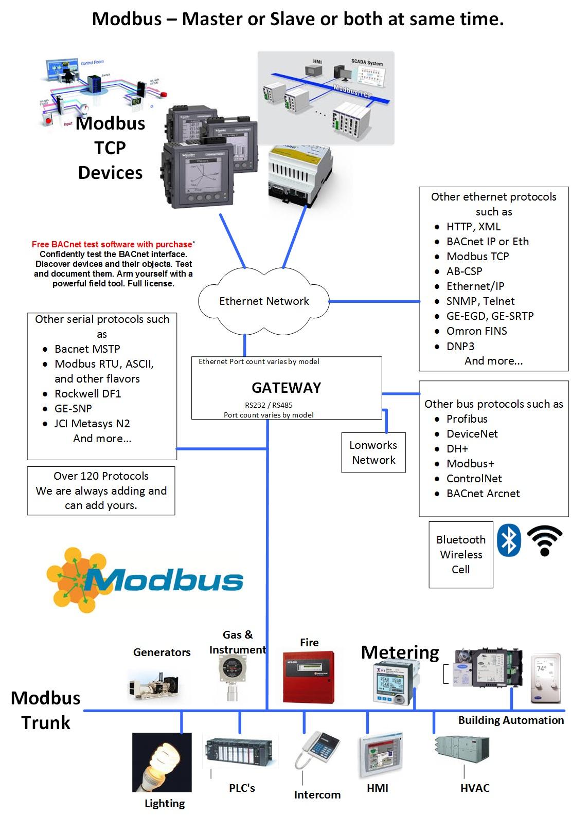 modbus rs485 wiring diagram 2005 ford taurus radio ethernet ip to rtu quickserver gateway