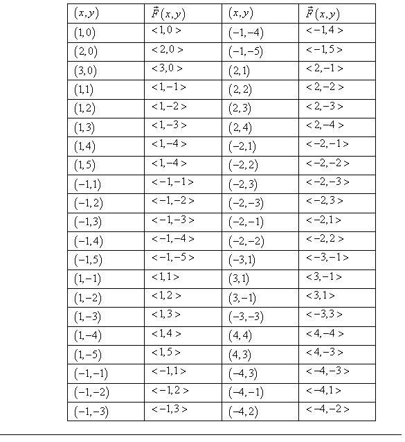 Stewart-Calculus-7e-Solutions-Chapter-16.1-Vector-Calculus-35E-1