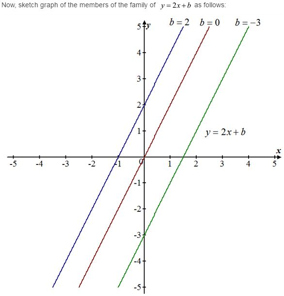 stewart-calculus-7e-solutions-Chapter-1.2-Functions-and-Limits-5E-2
