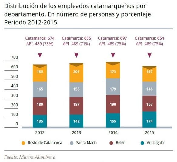 Distribución de los empleados catamarqueños por departamento 2012-2015