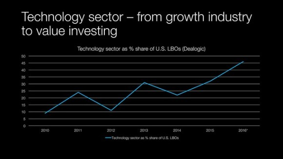 160704 - private equity & the tech sector