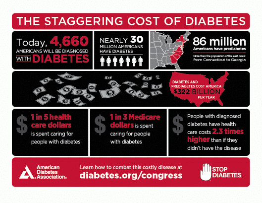 staggering cost of diabetes