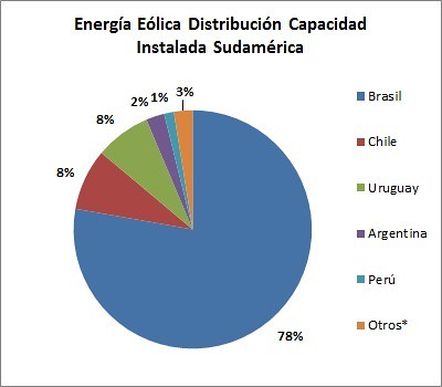 Energía Eólica en Sudamérica Distribución Capacidad Instalada Sudamérica
