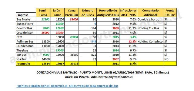 Cotización Santiago - Puerto Montt (Temporada Baja)