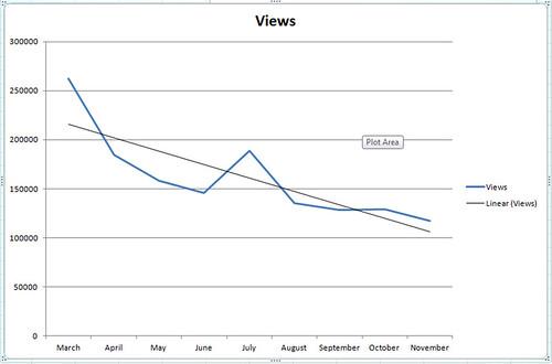 videogame_Chart